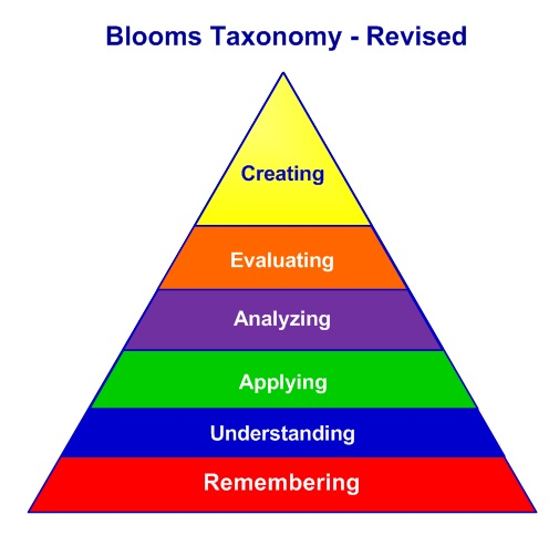 Bloom's Taxonomy Definition and Levels of Learning