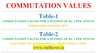 Pension-commutation-tables