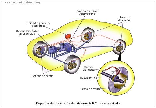 El Autom 211 Vil Al Desnudo Frenos En Automoci 211 N Parte Ii