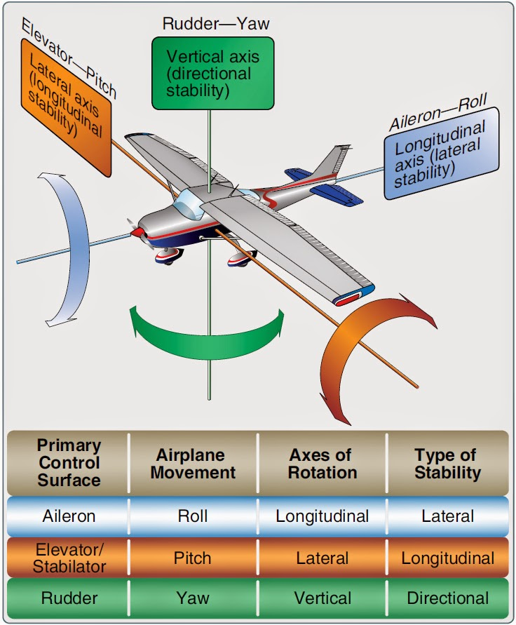aircraft Flight Control