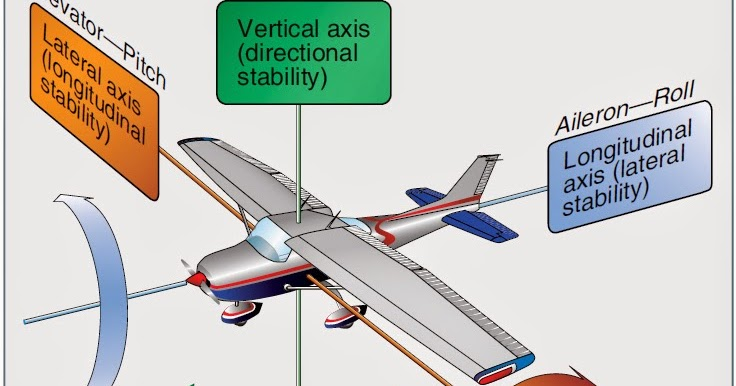 primary control surface of an aircraft