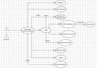 FREE COMPUTER SCIENCE PROJECT DOCUMENT ON DESIGN AND IMPLEMENTATION OF AN ONLINE BOOKSTORE_CUSTOMER USE CASE DIAGRAM