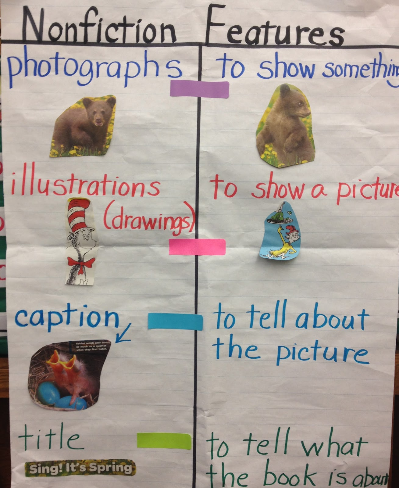 The Students Used Our Anchor Chart To Help Identify And Label These Features My 1st Grade Loved It Was Also Great Fine Motor Practice Too