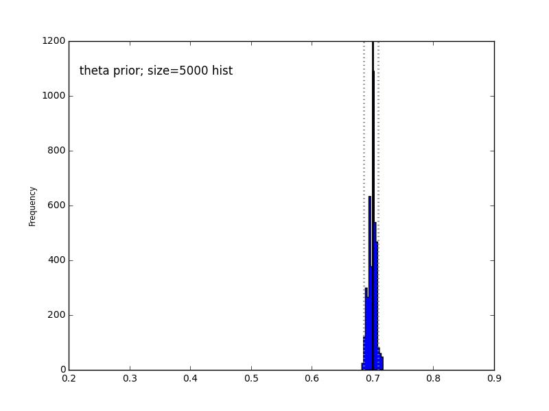 My Live Journals: PyMC Tutorial #1: Bayesian Parameter Estimation