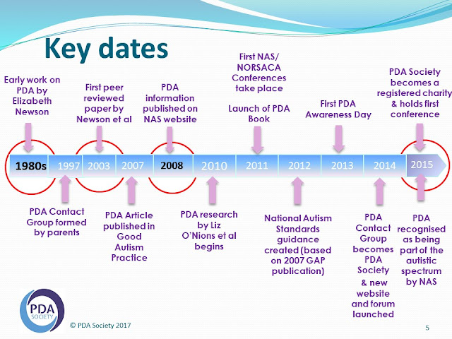Timeline of PDA discovery