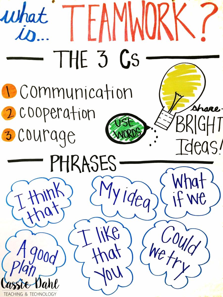 Collaborative In The Classroom ~ Building teamwork cassie dahl teaching technology