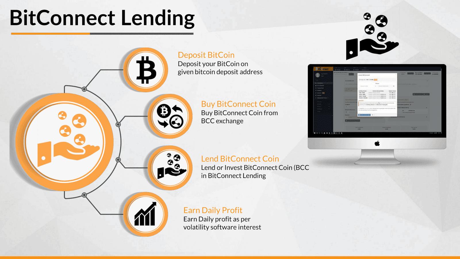 Bitconnect lending full explanation how it works have video bitconnect lending full explanation how it works have video ccuart Choice Image
