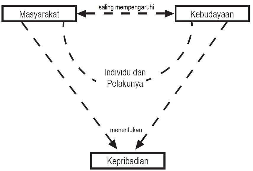 Artikel Sosiologi Tentang Penyimpangan Sosial Perilaku Menyimpang Wikipedia Bahasa Indonesia Pengertian Sosialisasi Dan Pembentukan Kepribadian Tahapan Proses
