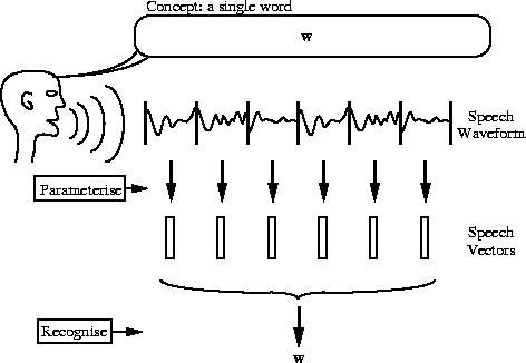 fuzz: Applying Hidden Markov Models in Speech recognition