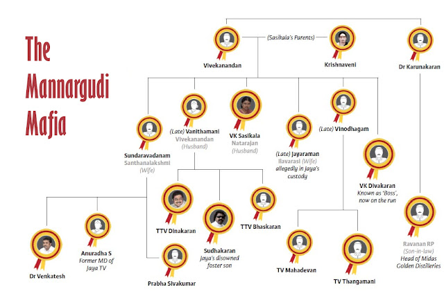 The Mannargudi Mafia Family Tree