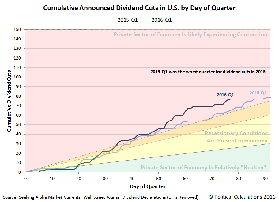Cumulative Dividend Cuts in U.S. by Day of Quarter, 2016-Q1 versus 2015-Q1, Snapshot through 18 March 2016