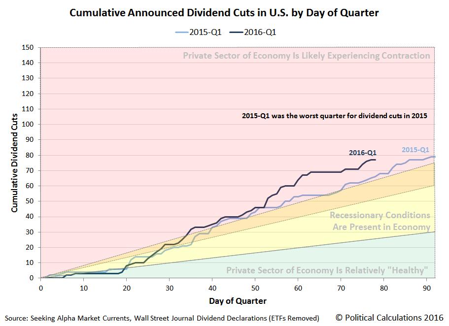 Cumulative Dividend Cuts in U.S. by Day of Quarter, 2016-Q1 versus 2015-Q1, Snapshot through 18 March 2016