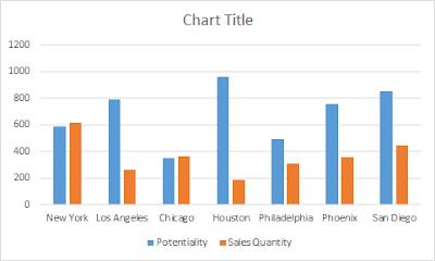 Default Excel Chart