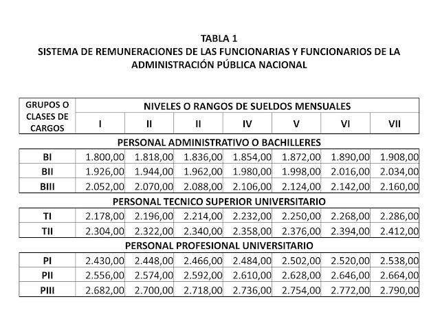 Esta es la nueva tabla salarial de la administración pública