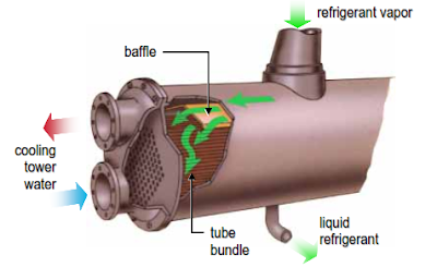 Condenser of Centrifugal Water Chiller