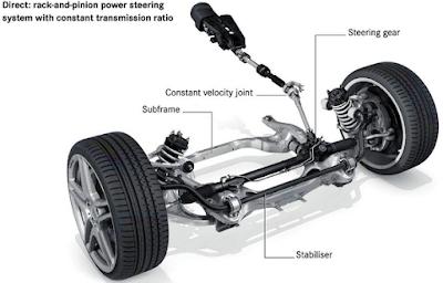 Cara Kerja dan Perawatan Power Steering