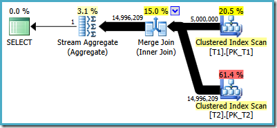 Execution plan with merge join forced