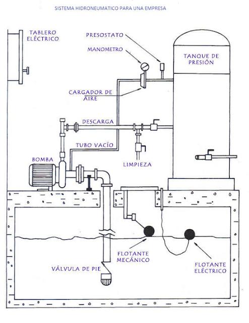 Sistemas Hidroneumaticos: 2016