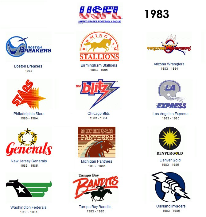 The collective mind the usfl 1983 1985 expansion new owners and new players highlighted the usfls second season in 1984 joining the league were the houston gamblers memphis showboats sciox Gallery