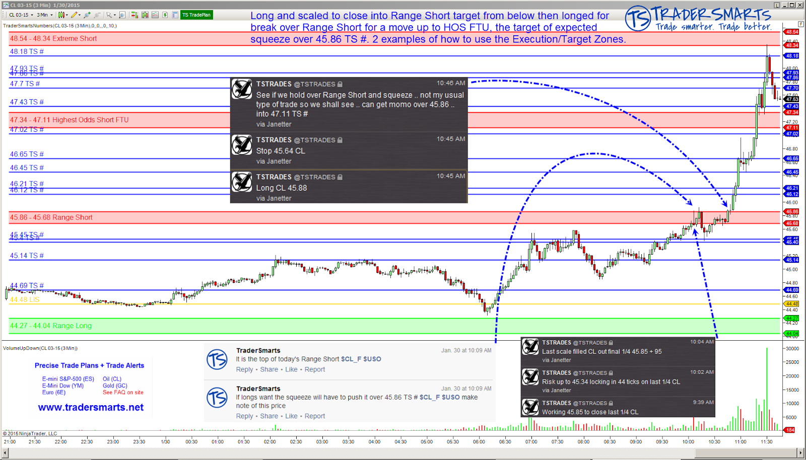 Futures options trading examples