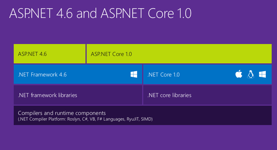 How to get remote IP address in Asp Net Core Web API ~ Full Stack