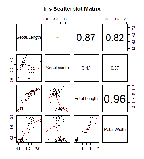 R Categorical Regression Scatterplot matrices i...