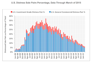 Commercial Real Estate Distress Sales