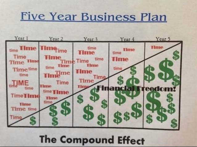 how to make a fabulous all 5 month business enterprise plan