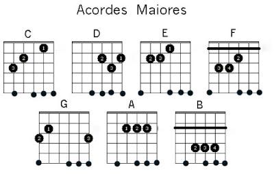Las notas musicales de feliz cumpleanos en guitarra