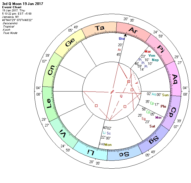 The Astrology of Trump's Inauguration