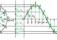 Pengertian arus bolak balik dunia listrik pengertian resonasi dan diagram fasorresonasi ccuart Gallery