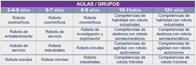 vacaciones-utiles-verano-2017-en-arequipa-grupo-educativa-ninos-ninas-robotica-educativa-aqp-yanahuara-clases-cursos-taller