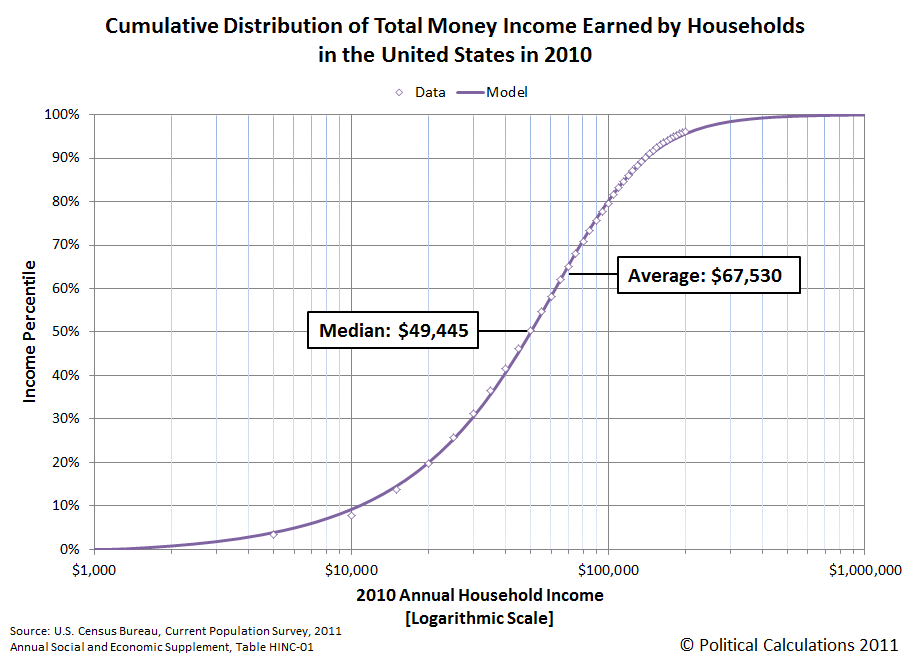 Cumulative Distribution of Total Money Income Earned by Households in the United States in 2010
