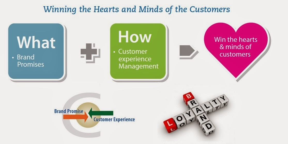 Customer Experience ManagementCXM The New Frontier For Companies To Focus On