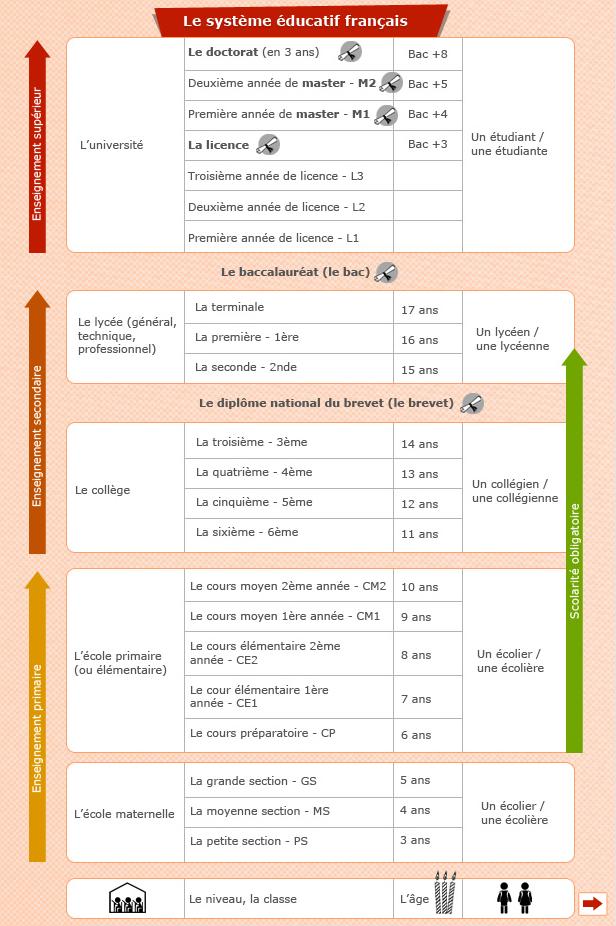 http://parlons-francais.tv5monde.com/webdocumentaires-pour-apprendre-le-francais/Memos/Culture/p-584-lg0-Le-systeme-scolaire-francais.htm