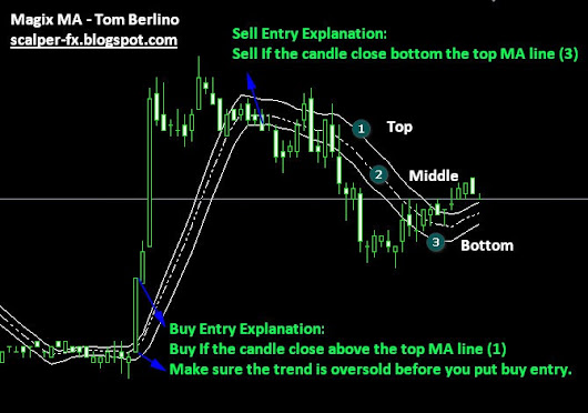 New Moving Average Strategy By Tom Berlino