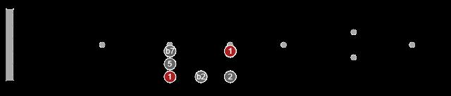 pentatonic scale formulas