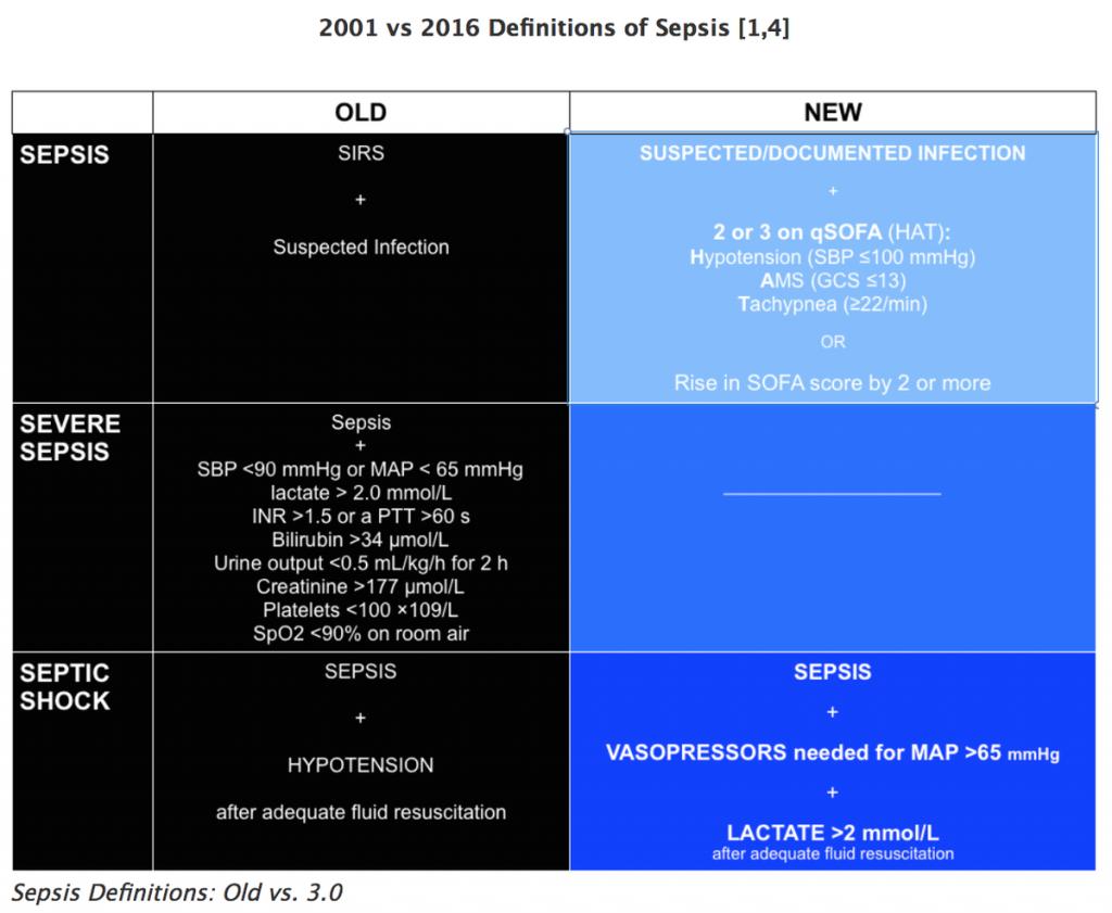 Nueva definici243n de sepsis 2016 Medicina ciencia y  : SEPSIS NEW 1024x841 from medicina-y-tecnologia.blogspot.com size 1024 x 841 png 279kB