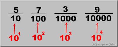 Frações Decimais: frações com denominar 10 o potência de 10 com expoente natural