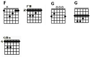 5 kunci gitar lagu dengan caraku Brisia Jodie - featuring Arsy W.