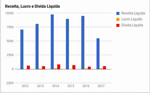MGLU3,  Receita, Lucro e Divida em 2017