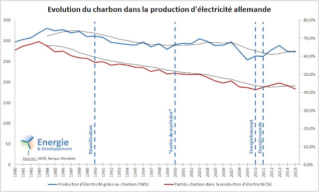 Production d'électricité grâce au charbon en Allemagne : valeur absolue et pourcentage de la production totale