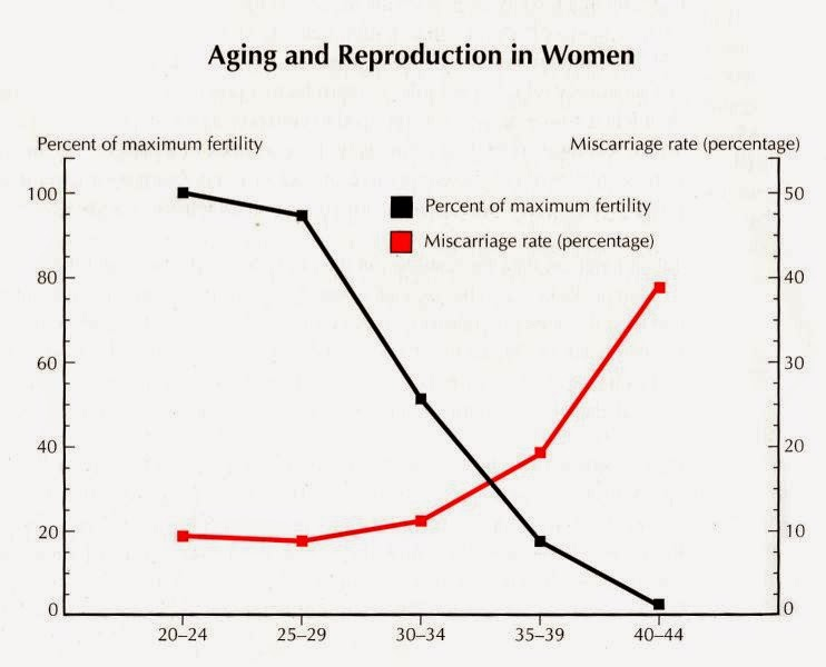 also female infertility charts rh healthandinfertilityspot