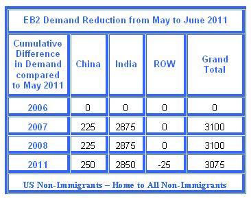 Demand Data for June 2011 Visa Bulletin & Updated Predictions US Non