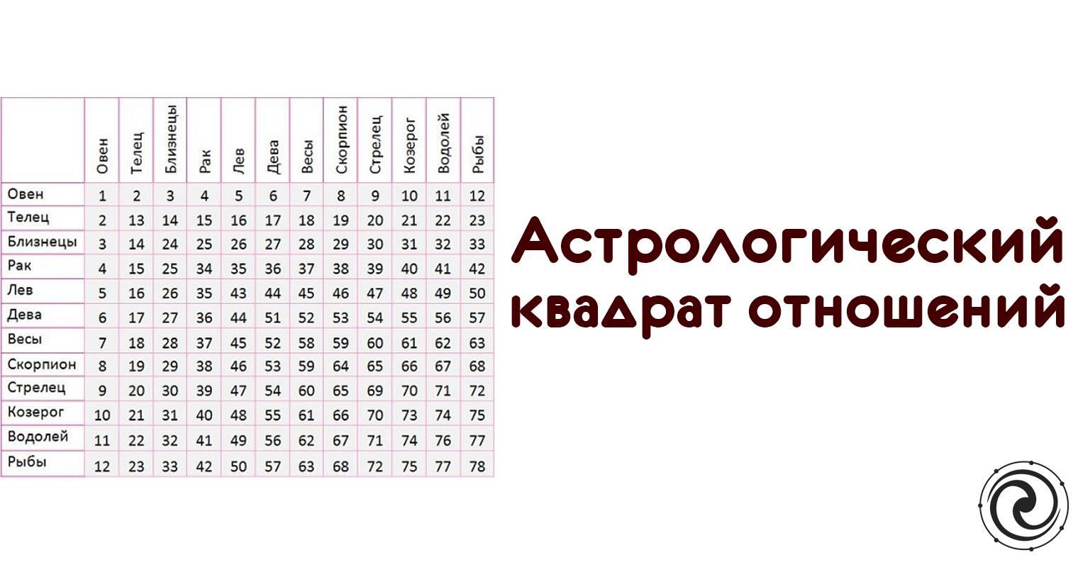 сайты гороскопов совместимости
