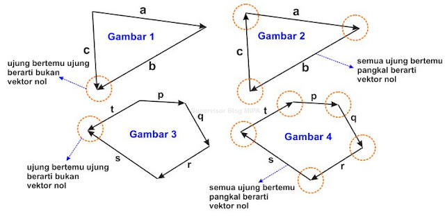 cara mudah menentukan vektor nol (0)
