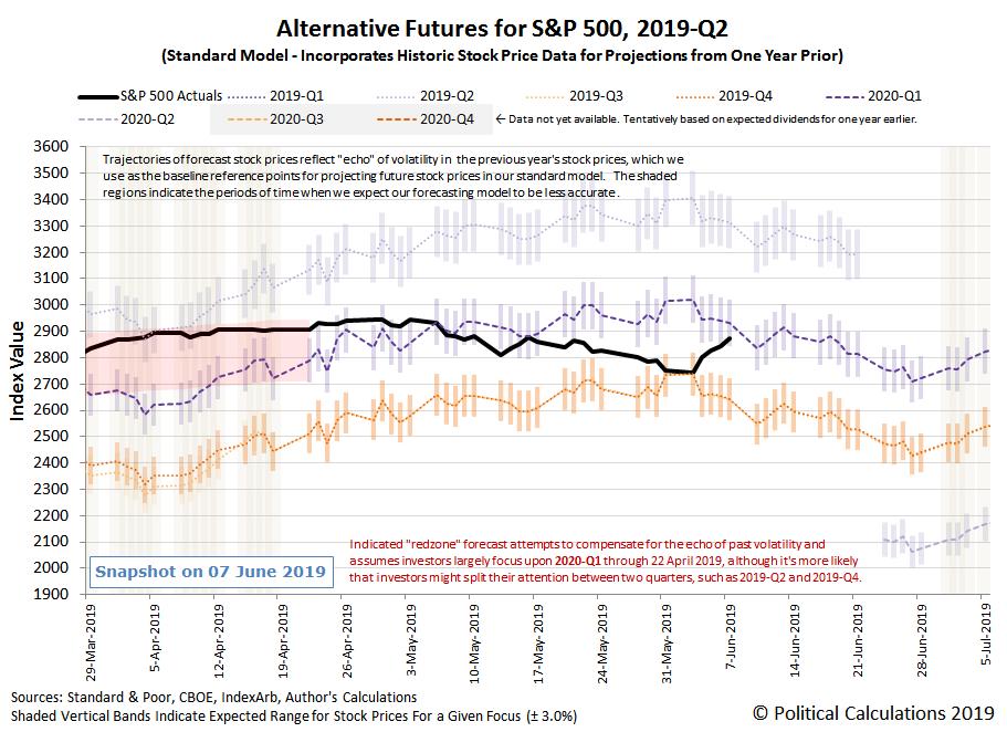 Alternative Futures - S&P 500 - 2019Q2 - Standard Model - Snapshot on 7 Jun 2019