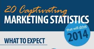 estadisticas de marketing