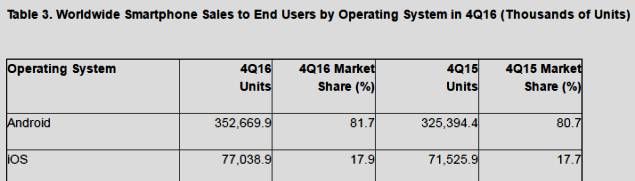 Smartphone sales by OS 4Q2016