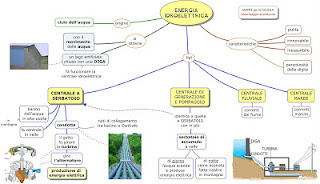 http://www.mappe-scuola.com/2016/11/energia-idroelettrica.html